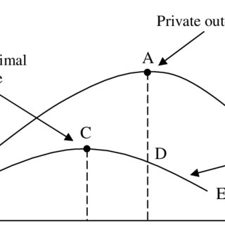 (PDF) Aquaculture, Environmental Spillovers and