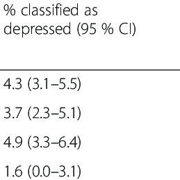 (PDF) Mental health and urban living in sub-Saharan Africa