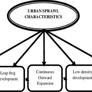(PDF) Urban Sprawl and the Loss of Peri Urban Land in