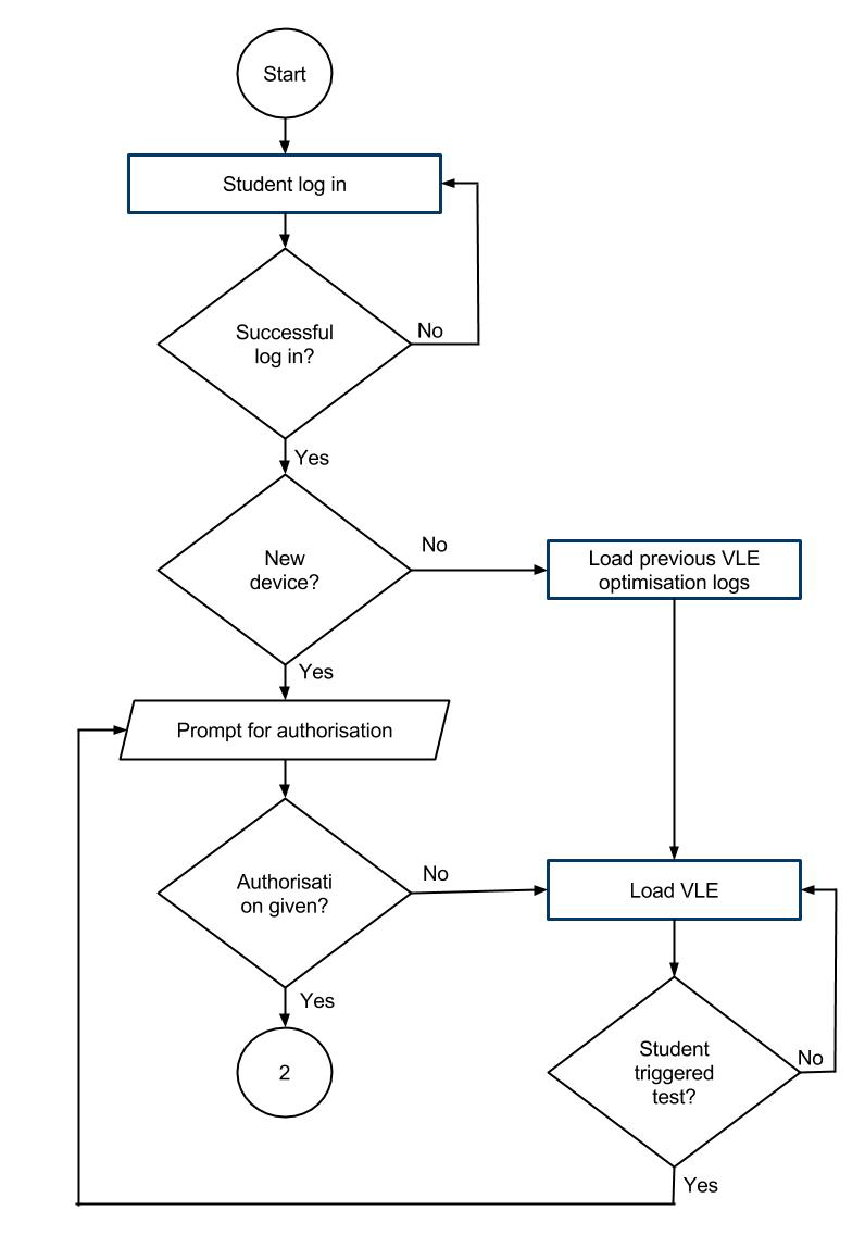 Process flow diagram for proposed adaptive VLE system