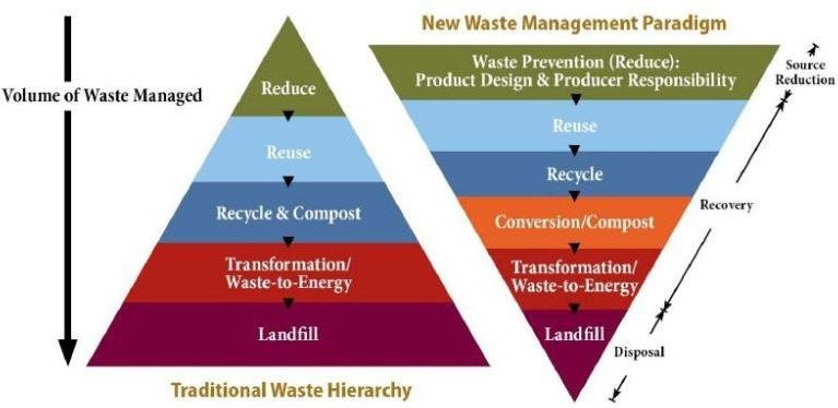 Integrated solid waste management hierarchy.   Download Scientific Diagram
