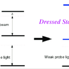 How To Make An Energy Level Diagram Shear And Moment Diagrams For Beams Color Online A Three System With Strong Coupling Beam Used Create Dressed States Probe Then Interacts
