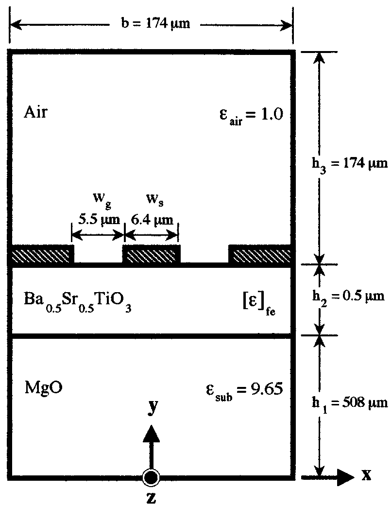 hight resolution of cross sectional diagram of the ferroelectric microwave transmission line structure with dimensions and permittivities