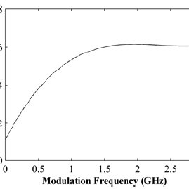 a) SBS threshold enhancement factor vs. modulation