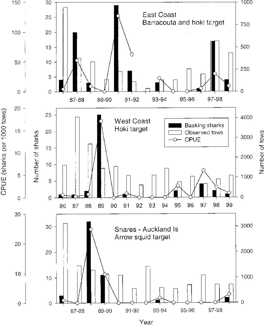 hight resolution of annual distribution of sharks recorded by scientific observers aboard commercial trawlers number