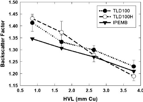 Advances in kilovoltage x-ray beam dosimetry (PDF Download