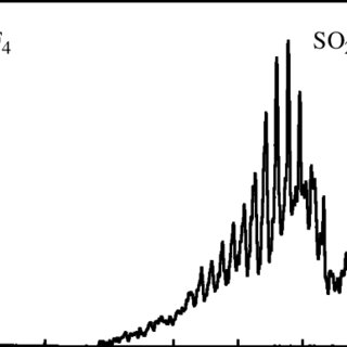 Reference absorbance spectra of SiF4 (16 ppm m) and SO2
