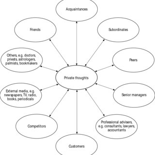 (PDF) Risk and organizational behaviour: A research model