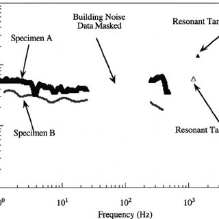 "Plot of bending normalized "" 1 Hz dynamic compliance"
