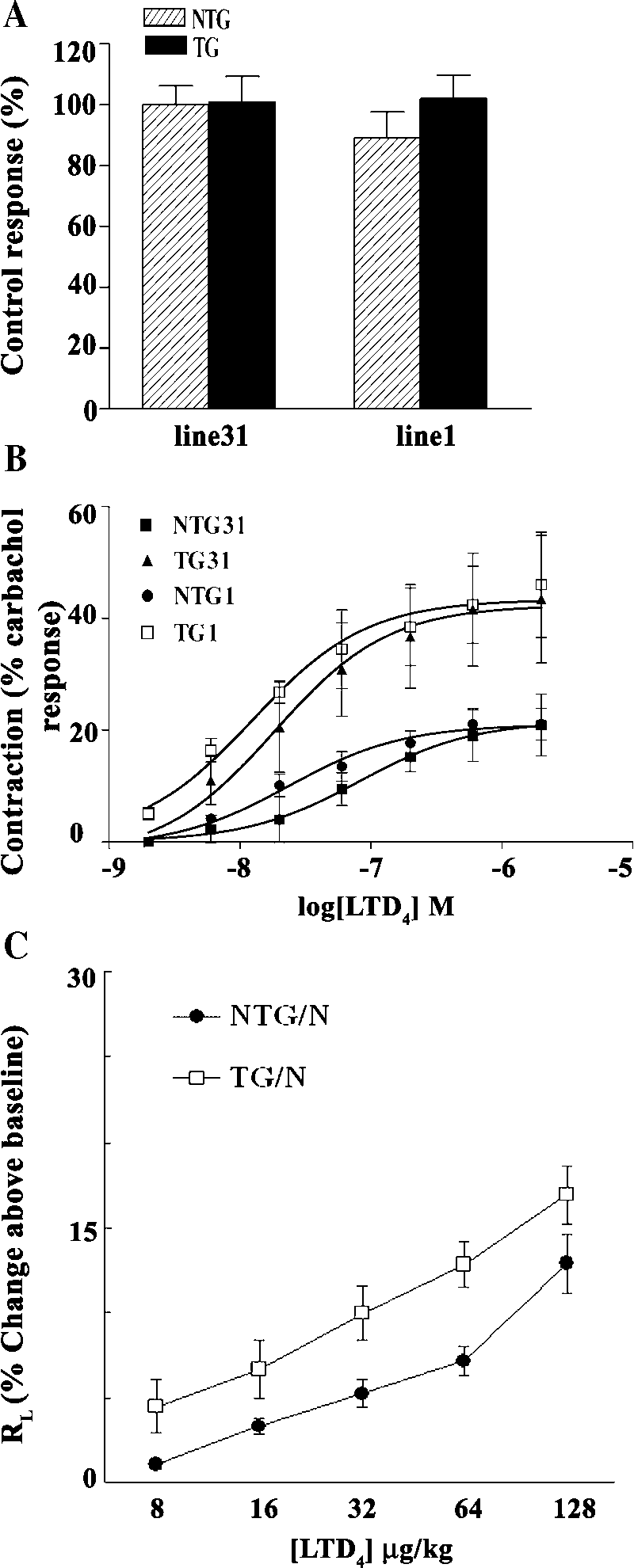 hight resolution of overexpression of hcyslt1r enhances force generation in tracheal rings upon ltd4 administration and increases airway resistance