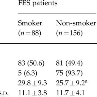 (PDF) Cigarette smoking, psychopathology and cognitive