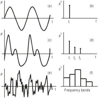 (PDF) Fundamentals of acoustics