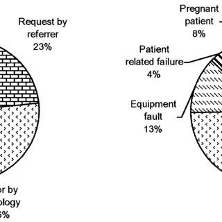(PDF) A survey of incidents in radiology and nuclear
