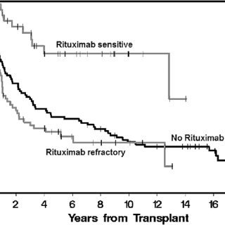 Progression-free survival (PFS). (A) Overall PFS for