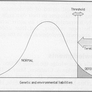 (PDF) Developmental anomalies in farm animals: I