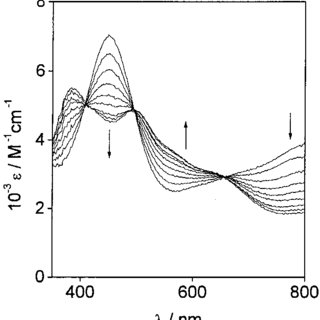Dependence of equilibration rate constants keq(25 °C) on