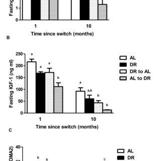 Fasting plasma insulin, fasting plasma insulin-like growth