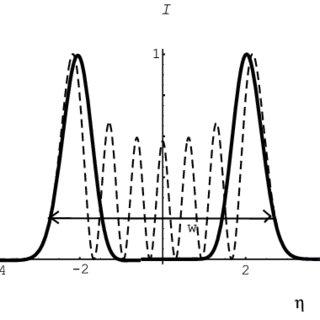 (PDF) Characterising elegant and standard Hermite–Gaussian