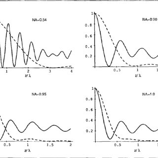 (PDF) Improvement in axial resolution by interference