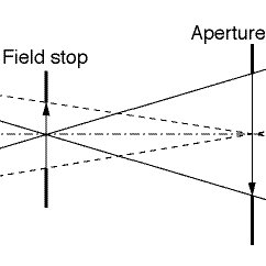 Geometry of the Köhler illumination system. In practice an