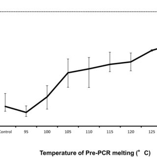 Pre-heating samples to improve PCR amplification