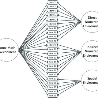 (PDF) Understanding the Home Math Environment and Its Role