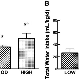 (PDF) Habitual total water intake and dimensions of mood