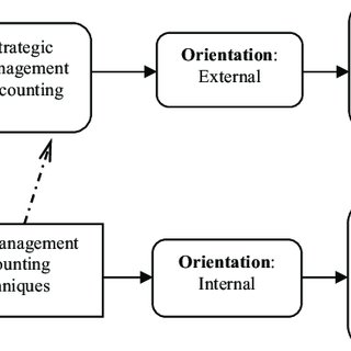 (PDF) Strategic management accounting and decision making