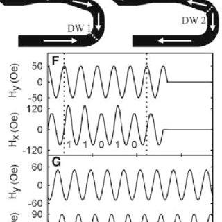(PDF) Magnetic Domain-Wall Logic