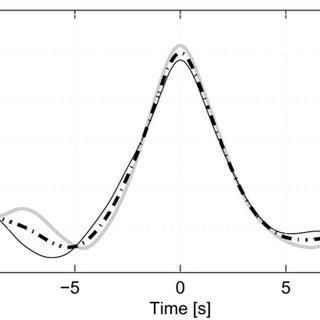 (PDF) The average shape of large waves in the coastal zone