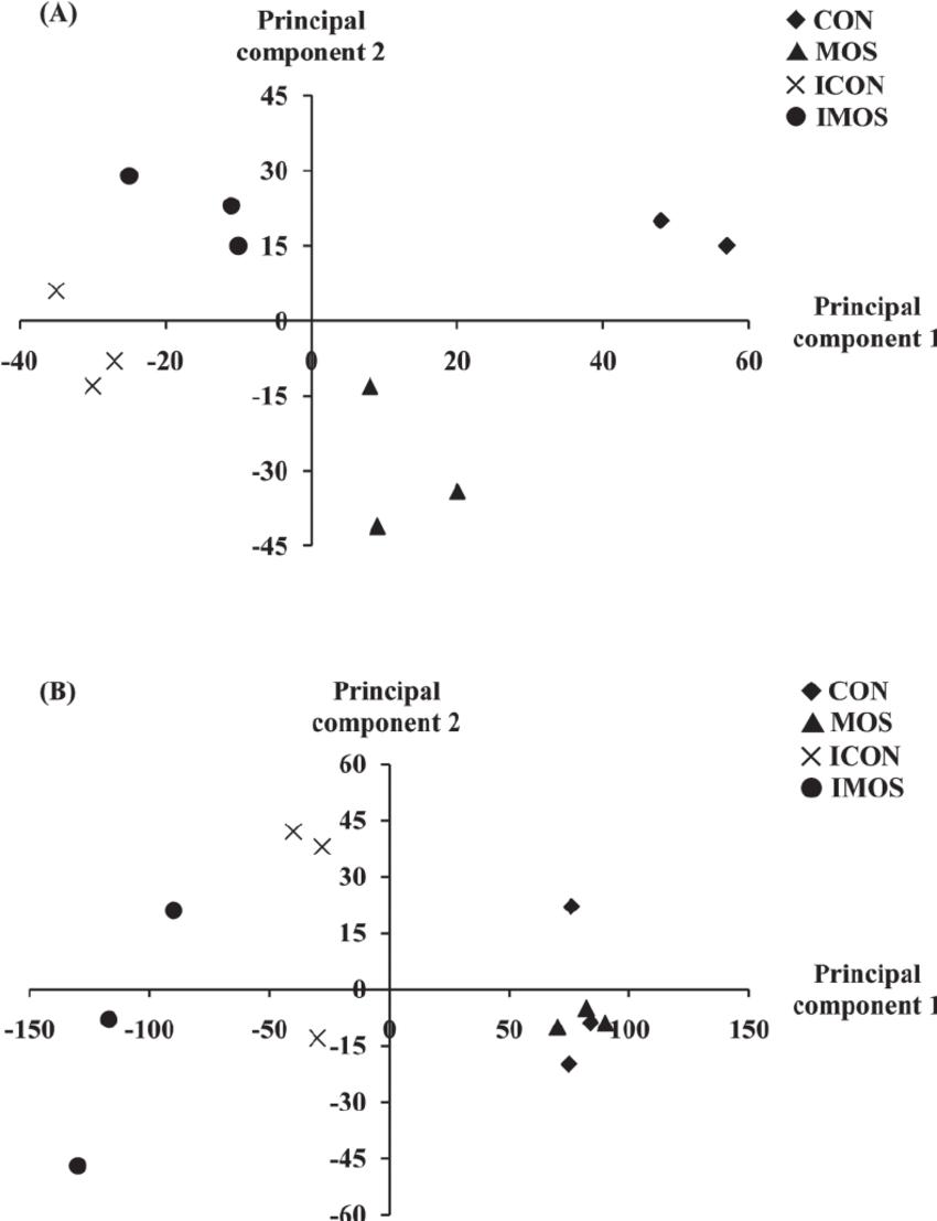 Principal component plots reveal distinct patterns of gene