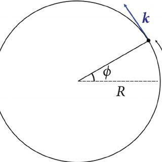(PDF) Sommerfeld's elliptical atomic orbits revisited — A