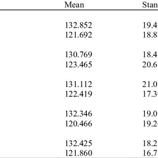 Independent Sample T test results for the mean comparison