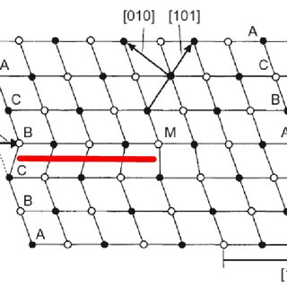 3 (a)Schematic of a Burgers circuit in a 2 dimensional