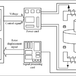 The structure of DGMSCMG. (a) Computer-aided design