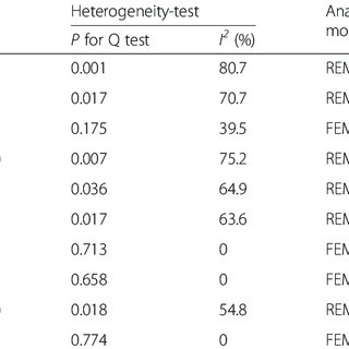(PDF) Association of TNF-a?? genetic polymorphisms with