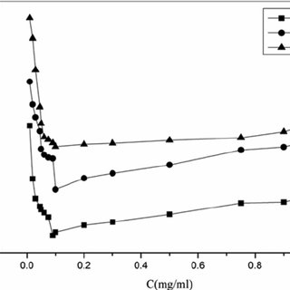 (PDF) Viscosity of Collagen Solutions: Influence of