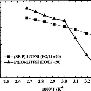 (PDF) All Solid-State Lithium-Polymer Battery Using a Self