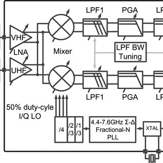 (PDF) A 4.2 mm2 72 mW multistandard direct-conversion DTV tuner in 65 nm CMOS