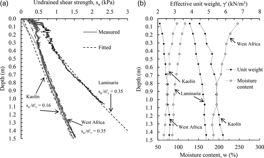 Profiles of (a) undrained shear strength with depth (from