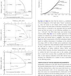 projectile velocity profiles corresponding to free fall through water [ 850 x 1124 Pixel ]
