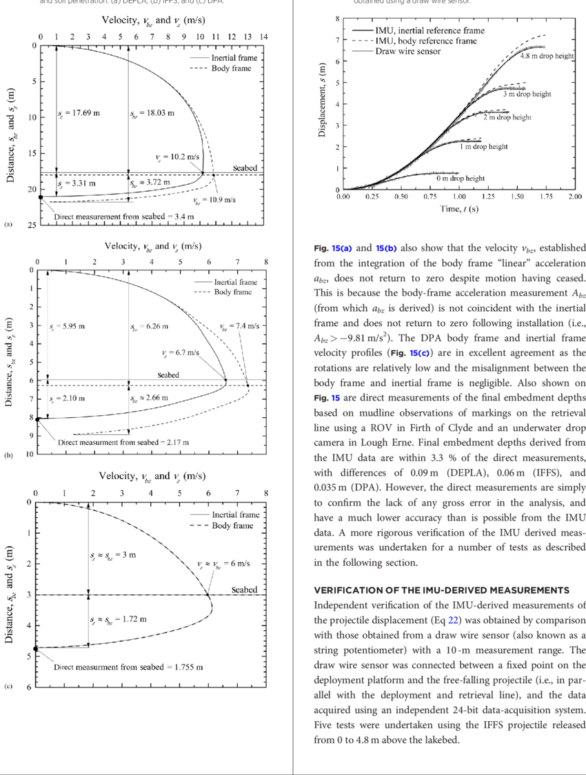 hight resolution of projectile velocity profiles corresponding to free fall through water