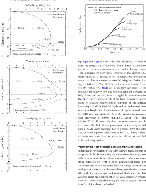 small resolution of projectile velocity profiles corresponding to free fall through water