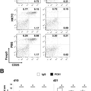 Parasite survival in macrophages from TLR4 0/0 and wild