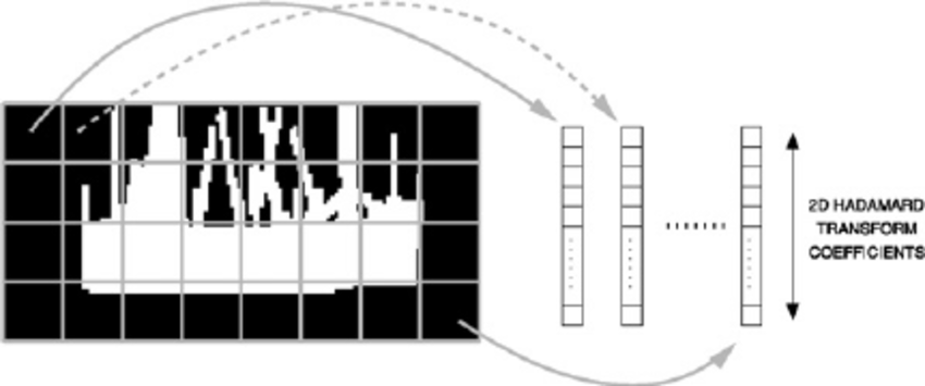 Conceptual example of block-by-block feature extraction