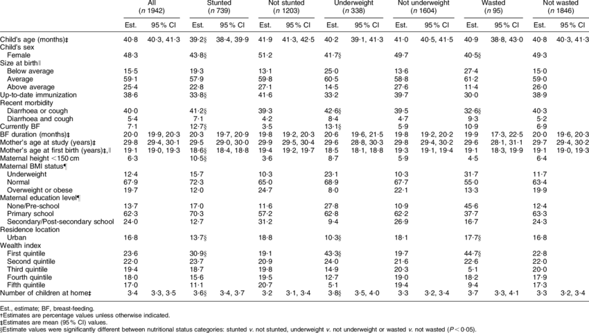 Health, demographic and socio-economic characteristics