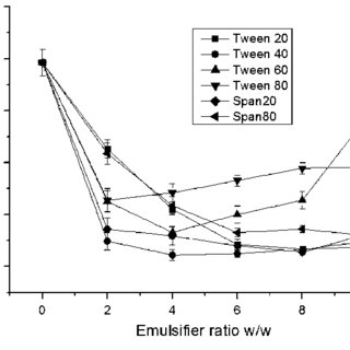 (PDF) Study of Formulation and Stability of Co-surfactant