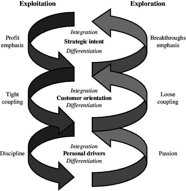Virtuous Cycles of Ambidexterity | Download Scientific Diagram