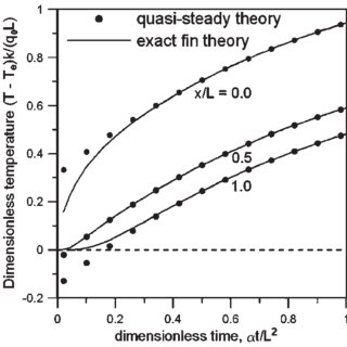 (PDF) Analysis of Flux-Base Fins for Estimation of Heat