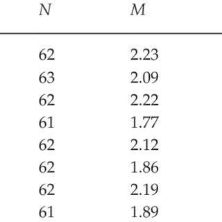 (PDF) Relationship between Leadership among Peers and